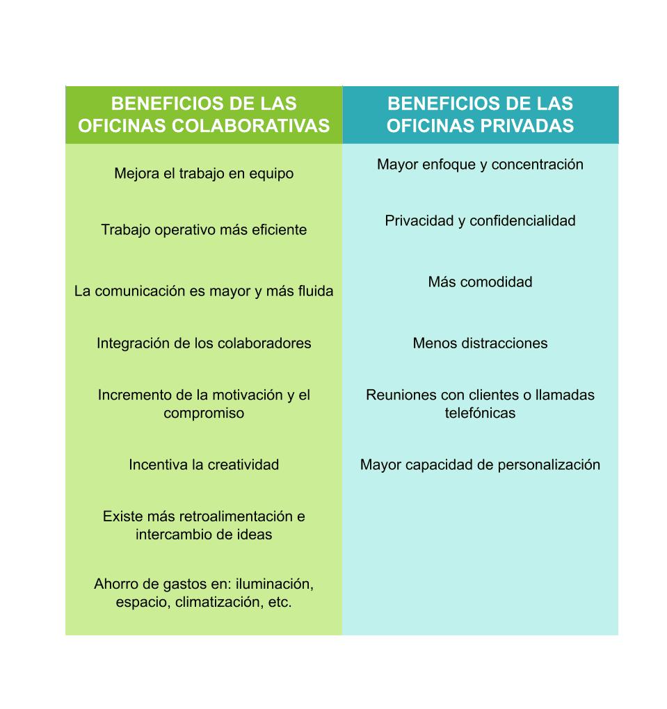 oficinas-colaborativas-beneficios